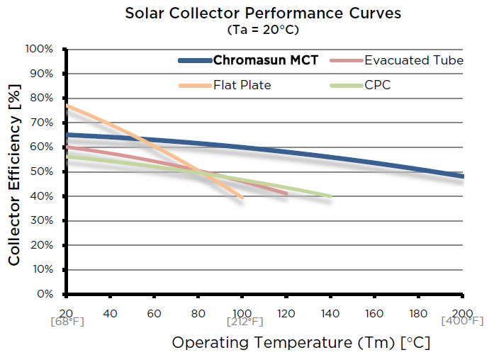MCT Efficiency Comparison